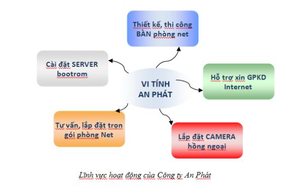 Lắp Đặt Phòng Net Trọn Gói Từ A Z Năm 2015